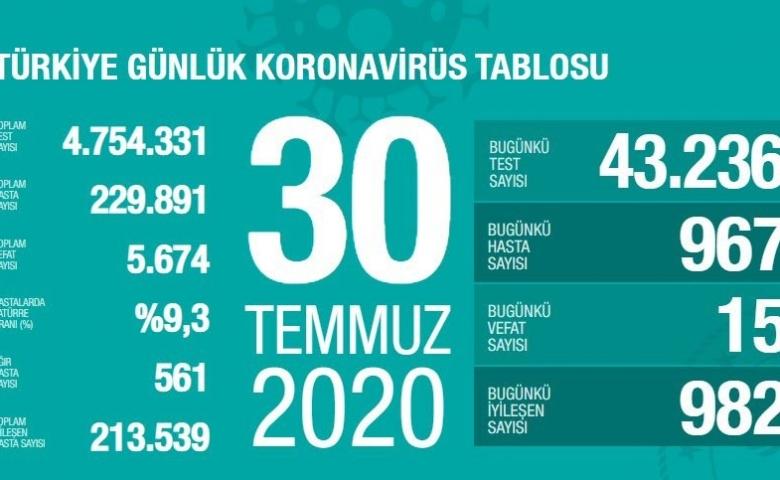 Türkiye'de 5 bin 674 kişi vefat etti