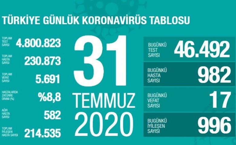 Korana virüs salgını 5 şehirde artıyor