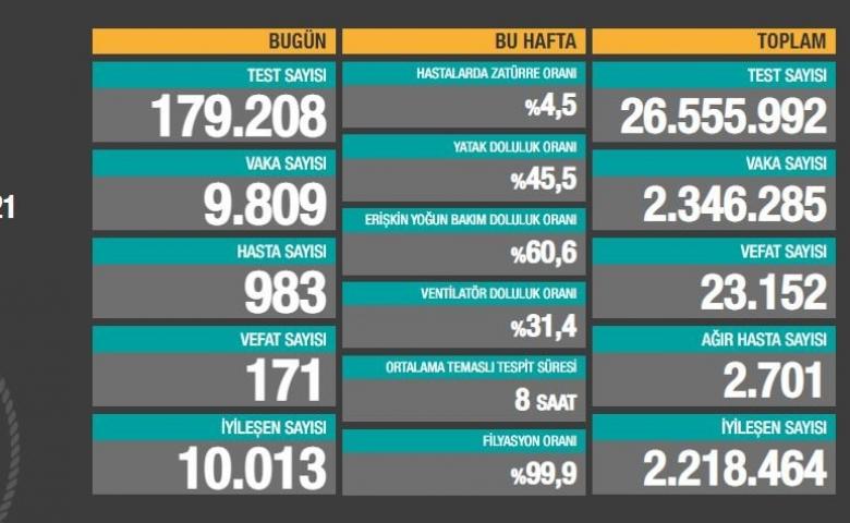 Türkiye'de son 24 saatte 171 kişi korona virüsten öldü