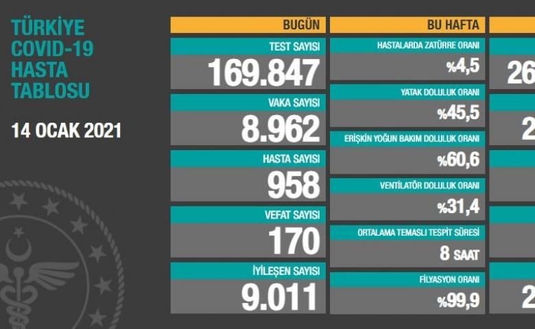 Türkiye'de son 24 saatte 8.962 koronavirüs vakası tespit edildi