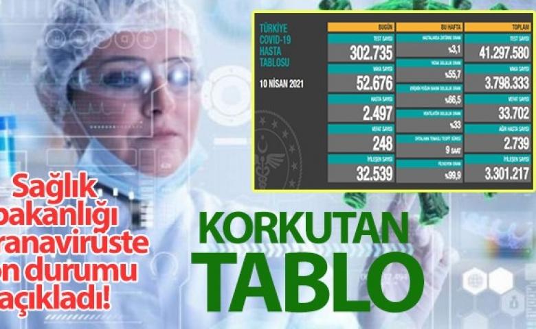 Korona virüsten 248 kişi hayatını kaybetti