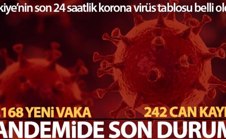 Korona virüsten 242 kişi hayatını kaybetti, 28 bin 168 yeni vaka